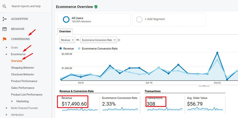 Revenue and transactions data should be within 95 percent of actual online sales.