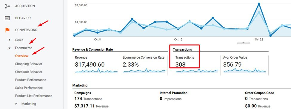 To audit for duplicate transactions, go to Conversions > Ecommerce > Overview and note the total transactions reported.