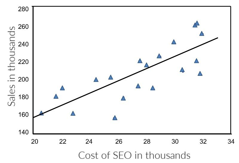 An ecommerce owner needs only historical sales and cost of SEO to predict how SEO spend impacts revenue, as depicted on this chart.