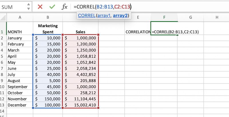 This sample Excel CORREL function adds total 12-month marketing expenditures and 12-month revenue. It then correlates the two to determine if one affects the other. In this case, the correlation is high: .85. Increases in marketing spend increase sales.