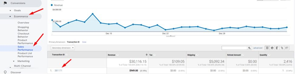 To confirm the PayPal orders in Google Analytics, go to Conversions > Ecommerce > Sales Performance