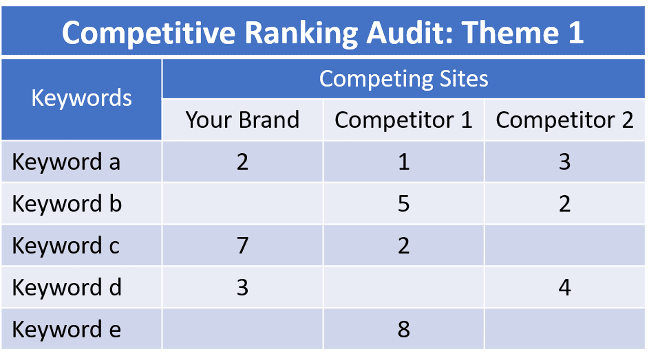 To manually track keywords, create a spreadsheet and list the ranking position in each cell.