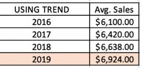 Apply the TREND function to forecast 2019 sales — $6,924 in this example. Click image to enlarge.