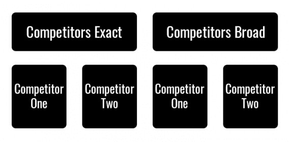 This example has a campaign for exact match and broad match variations of the campaign. Within each campaign, there is an ad group for each competitor.