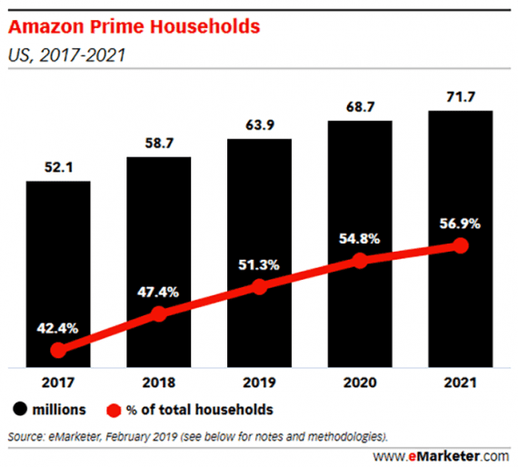 Amazon Prime has an excellent customer retention rate, and it is growing.