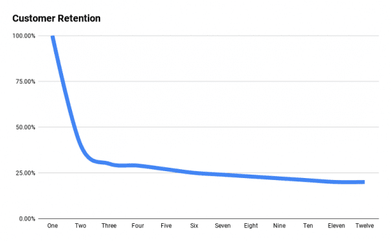 One goal could be to have the retention curve flatten out and run parallel to the x-axis.