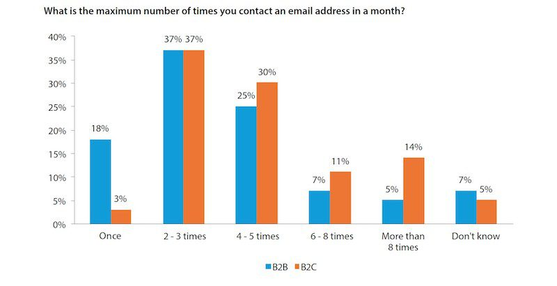 According to a DMA poll in 2017, 37 percent of B2B and B2C companies sent marketing emails two to three times per week. Overall, B2C companies sent emails more frequently than B2B. Source: Data and Marketing Association.
