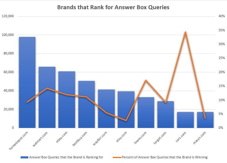 Ecommerce Brand Answer Boxes