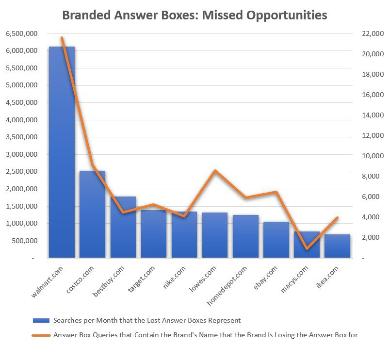 Branded Search Query Answer Boxes