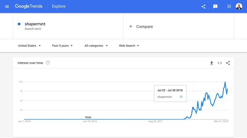 Google Trends reports that most organic search traffic is from queries on the brand name, Shapermint.