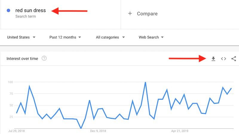 Google Trends data for the U.S. shows that interest in red sun dresses starts early in the calendar year. The download arrow is on the right.<em>Click image to enlarge.</em>