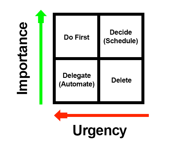 The Eisenhower Matrix puts important but not urgent tasks in the magic quadrant on the upper right. You should spend most of your time working on tasks in this quadrant.