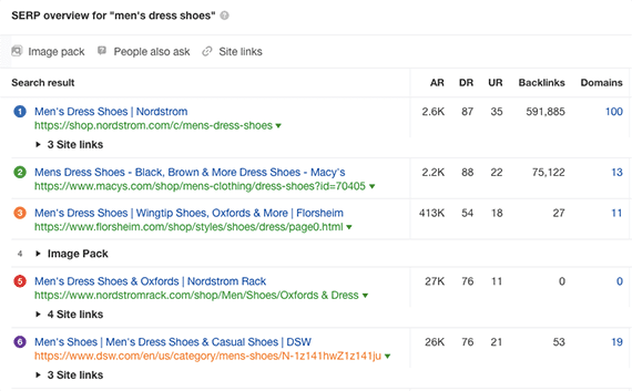 """Ahrefs provides an overview of the Google search engine result page for the query """"men's dress shoes."""""""