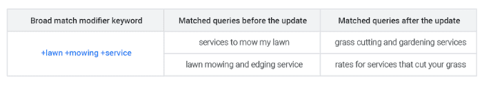 "In this example from Google, +lawn and +mowing is being matched to ""grass cutting"" and ""cut your grass."""