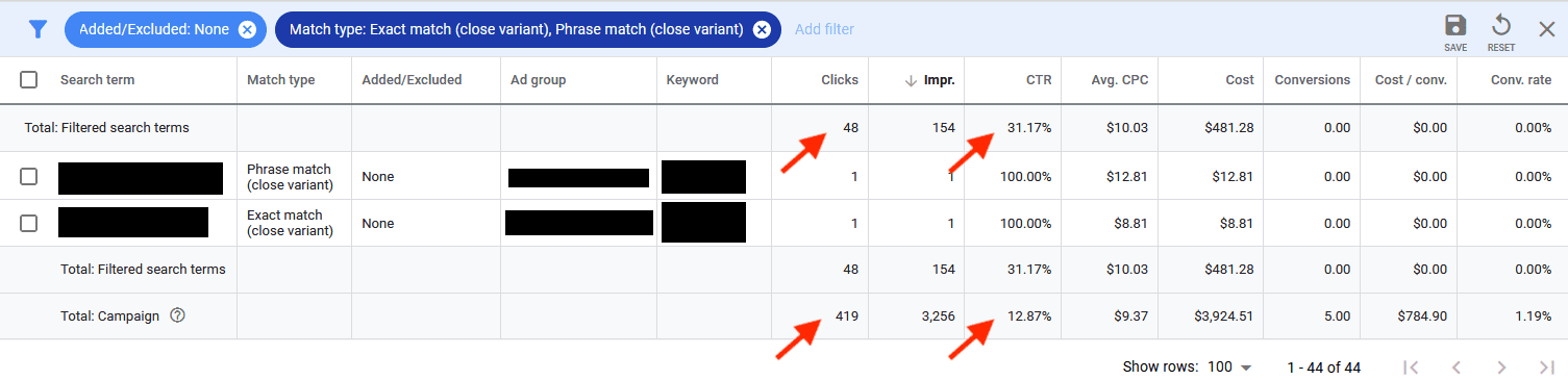 Totals of close variant performance. For this campaign, 48 out of 419 total clicks came from close variants, which produced zero conversions despite the higher click-through rate (31.17% vs. 12.87%).