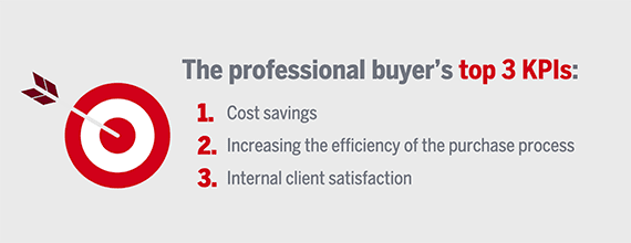Business buyers may be evaluated internally on how well they perform in three areas: cost savings, purchasing efficiency, and overall satisfaction. <em>Source: Sana Commerce.</em>