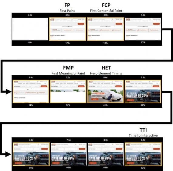 This page-load timeline shows speed metrics in half-second intervals on home page thumbnails.