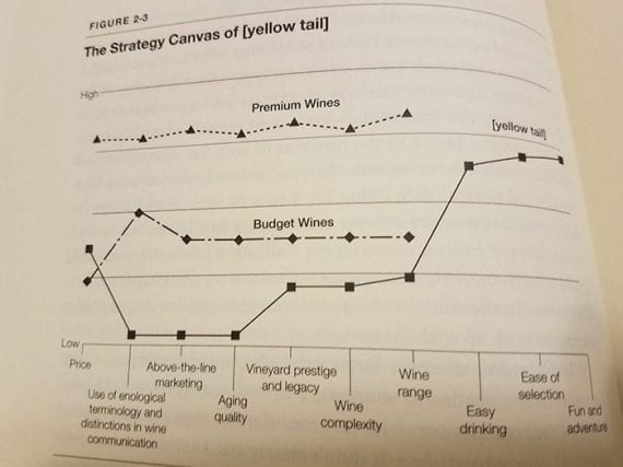 """This photograph shows the strategy canvas for Yellow Tail wines taken from the book """"Blue Ocean Strategy."""""""
