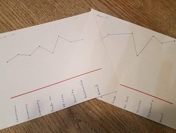 A pair of strategy canvases showing the current state and desired state for a business.