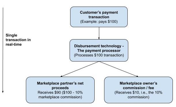 Innovations in payment technologies allow affiliate managers and marketplace operators to pay seamlessly in near real-time, such as this example of a $100 transaction.