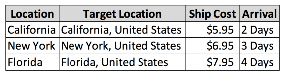 """""""Location"""" contains the variable for the ad copy. """"Target Location"""" references where the user is."""
