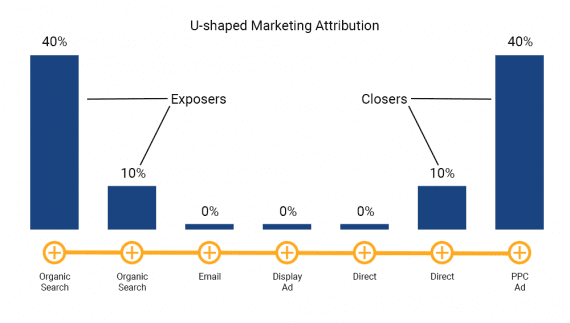 The u-shaped marketing attribution model can identify the exposer and closer in a buyer's journey.
