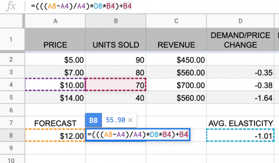 The formula to predict the units sold at a new price point relies on the average price elasticity of demand from the price point below and above it.
