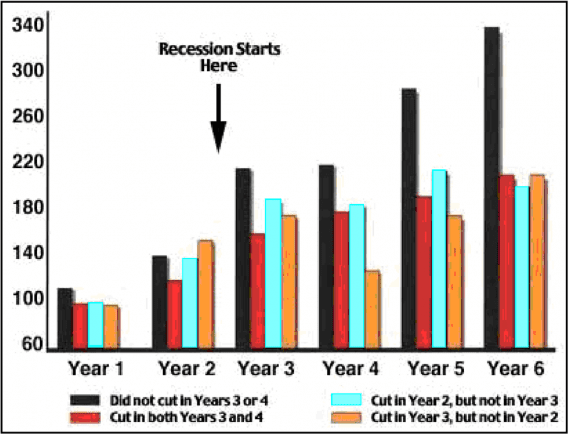 The McGraw-Hill study demonstrated that marketing and advertising during a recession could lead to relatively long-term growth. <em>Source: Tellis study. </em>