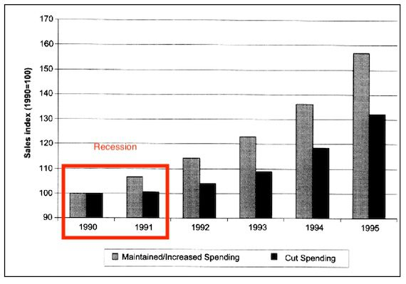 Kamber found that promotion during a recession (1990-91) leads to better performance afterward. <em>Source: Tellis study. </em>