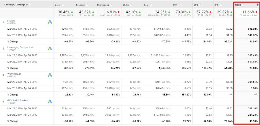 Identify shifts in return on ad spend (ROAS) by the Google Ads' campaign.