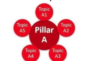 SEO - Target Informational Rankings with Pillars and Clusters