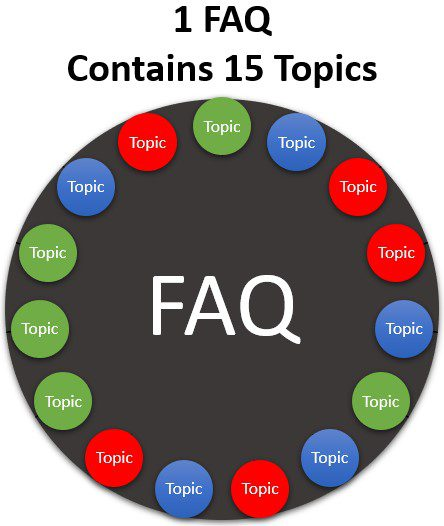 An FAQ page might have a list of unrelated questions with short answers, such as 15 topics across three different (colored) keyword themes.