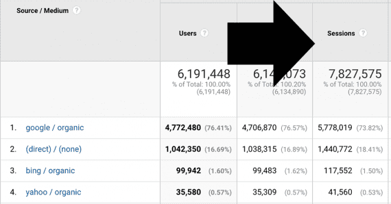 A Google Analytics' session is a group of user interactions that takes place within a specific time frame.