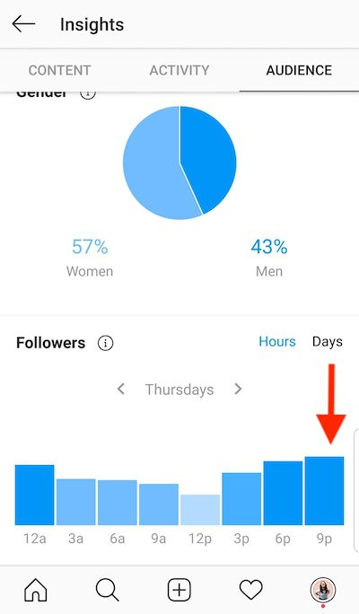 According to Instagram Insights, the best time to post to the author's business account is Thursdays at 9 p.m. Eastern Time.