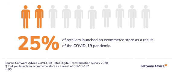 Software Advice's survey found that 50 out of 200 respondents launched ecommerce operations due to Covid-19.