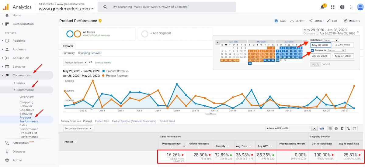 The Product Performance report, at Conversions > Ecommerce > Product Performance can track product-related changes.