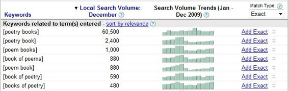 "Screenshot of Google Keyword Tool results for ""poetry books."""