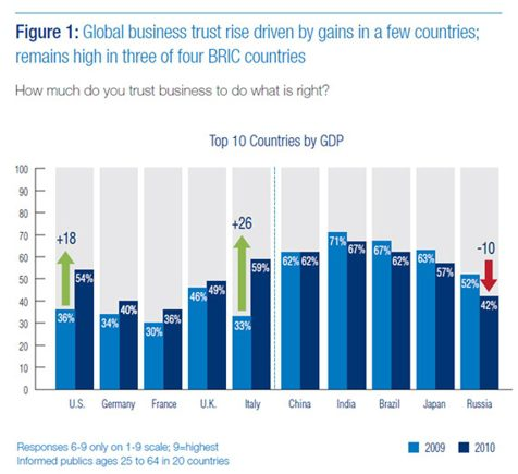 Chart comparing the degree of trust in businesses, by country, for 2009 and 2010.