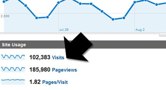 Detail of Google Analytics showing the number of visits.