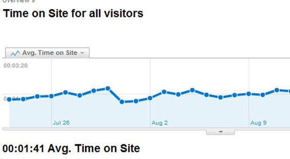 Detail of Google Analytics showing average time visitors spent onsite.