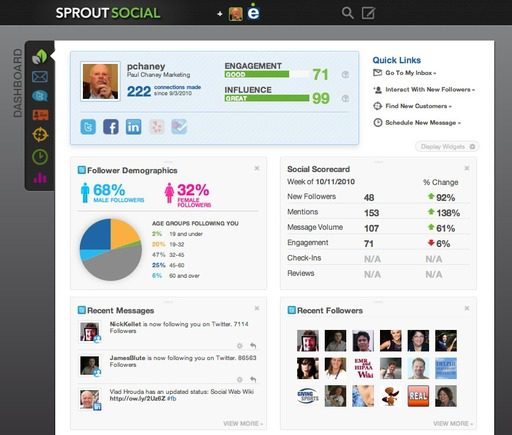 Sprout Social dashboard.