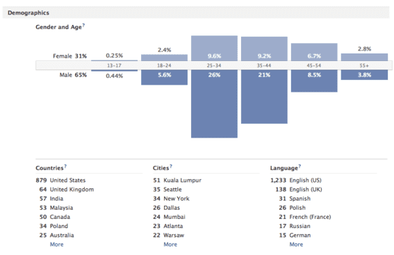 Facebook Insights can provide valuable market research.