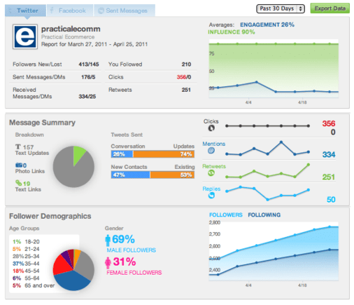 The Reports dashboard provides detailed engagement information.