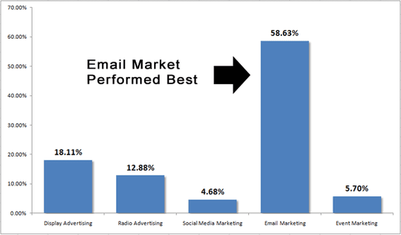 This chart shows the effectiveness of each marketing tactic relative to the total number of phone numbers acquired for the texting list.
