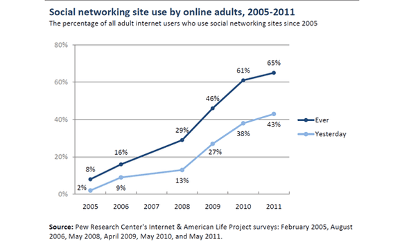 Social media usage has grown significantly since 2005.