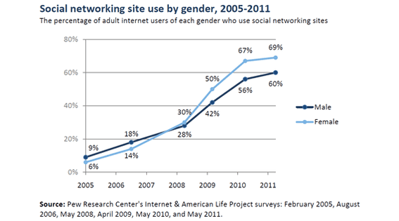 Women are likely to use social networking sites.