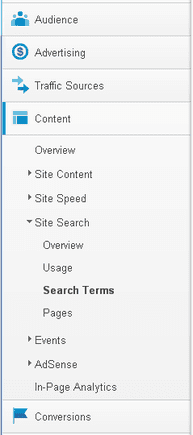 """The Google Analytics """"Search Terms"""" page will allow you to see what consumers are searching for."""