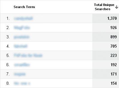 By default, Google Analytics will display the most common search terms.