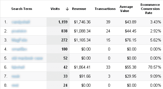 The Ecommerce view allows you to relate search terms to financial activity.