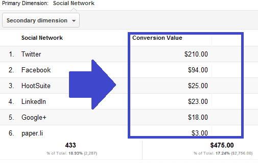 The Conversions report shows you how much a given social interaction is worth.